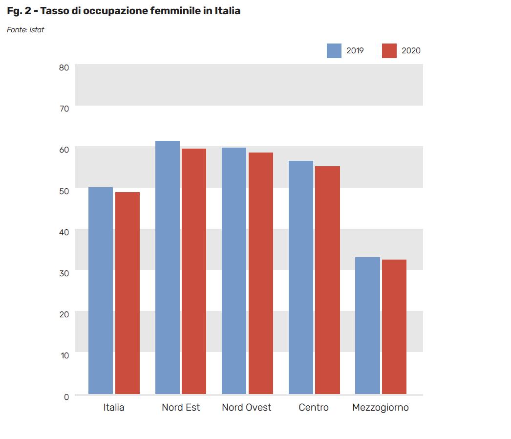 Fg. 2 - Tasso di occupazione femminile in Italia